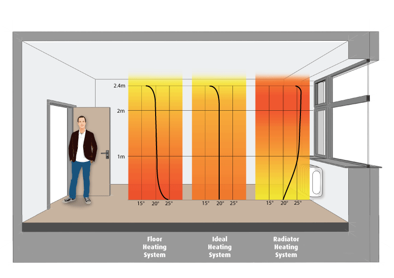 heating systems comparison: radiator vs radiant floor heat